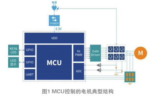 面向电机控制,国民技术力推高效MCU方案