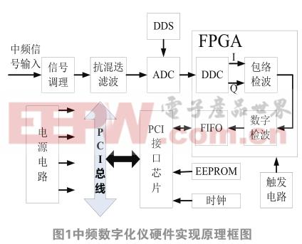 PXI总线中频数字化仪系统设计