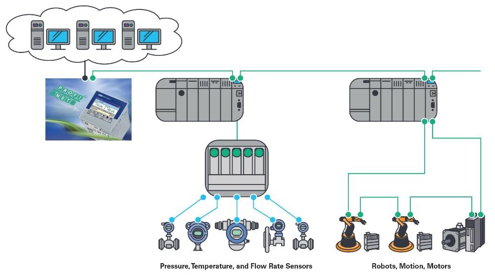 出色的过程自动化通讯解决方案—ADI公司的fido5000如何帮助JUMO做好准备,迎接工业4.0