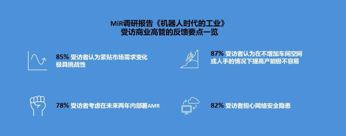 "MiR调研报告探索制造业自动化""痛点"" 为业界进一步部署自主移动机器人排疑解惑"