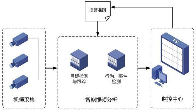 智能視頻監控系統的架構與技術特性