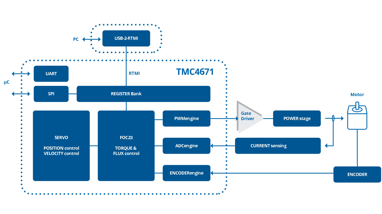 Trinamic的最新改进的TMC4671伺服控制器IC