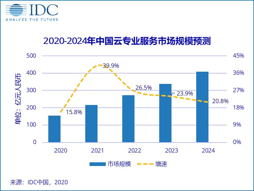 云专业服务市场占比逐步提升,未来市场机遇可期