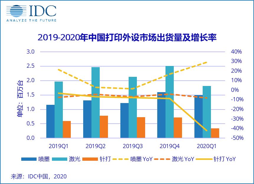 消费需求激增,打印市场下滑小于预期