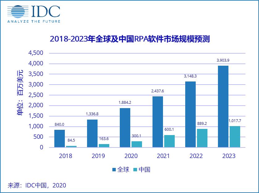 智能流程自动化呈现爆发趋势,抓住中国RPA崛起的风口成为关键