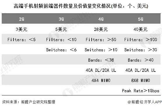 2020年中国手机射频器件行业市场现状分析 5G带来量价齐升