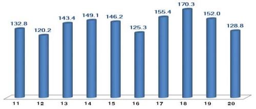 韓國ICT出口額跌至2016年同期水平!半導體顯示器均暴跌