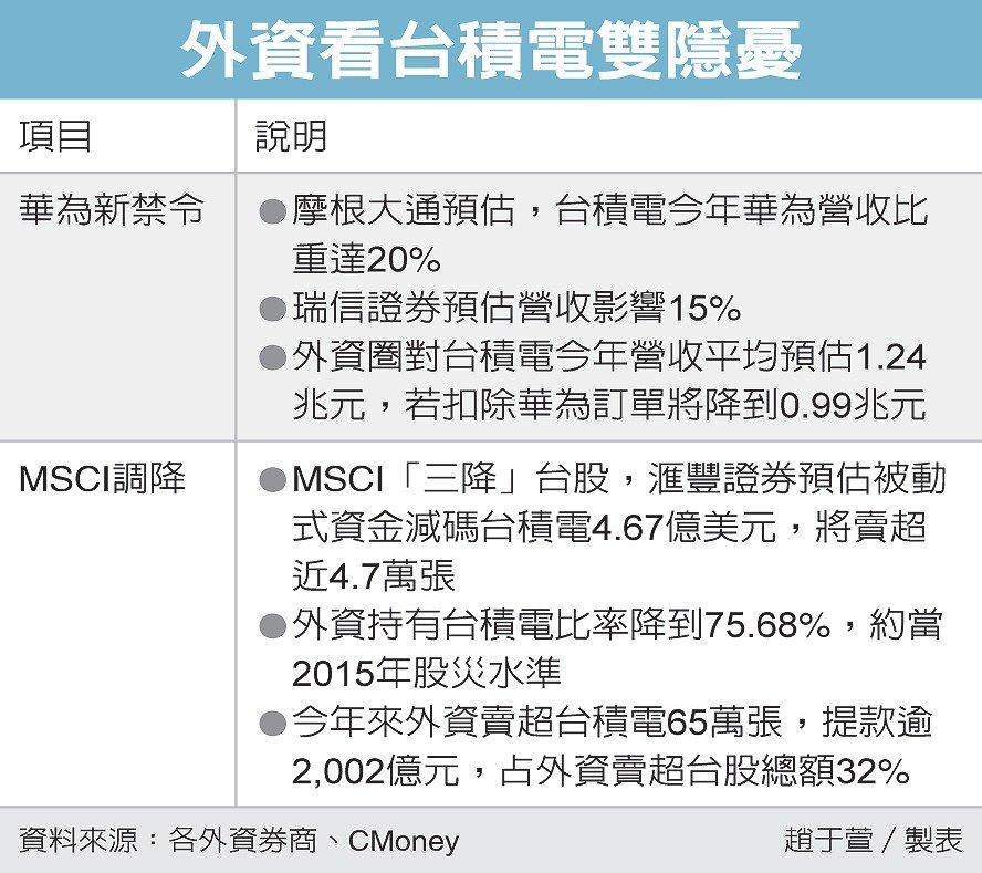 美擴大華為限制令 外資示警:臺積營收恐減20%
