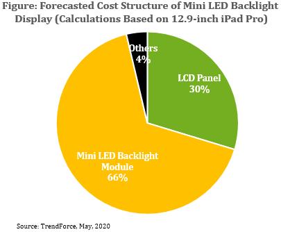 到2022年Mini LED背光显示器成本有望低于OLED