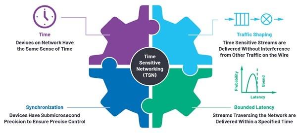 ADI 技术文章图4 - 利用工业以太网连接技术加速向工业4.0过渡.jpg