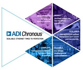 ADI 技术文章图6 - 利用工业以太网连接技术加速向工业4.0过渡.jpg