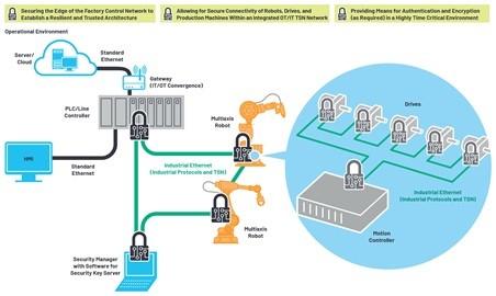 ADI 技术文章图7 - 利用工业以太网连接技术加速向工业4.0过渡.jpg