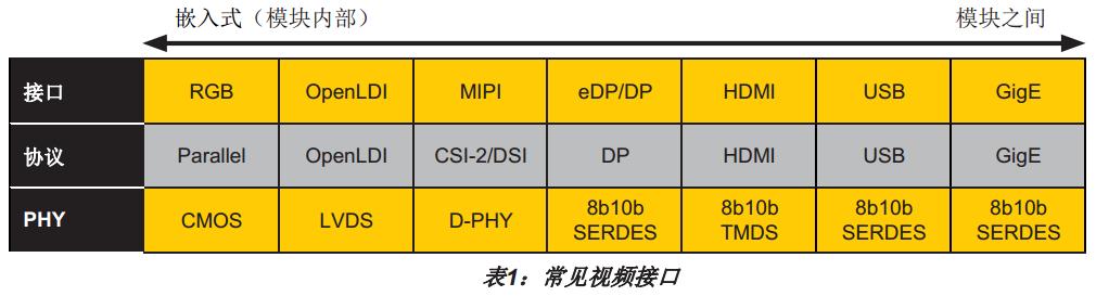 在嵌入式视觉系统设计中使用莱思 CrossLink FPGA 支持 MIPI