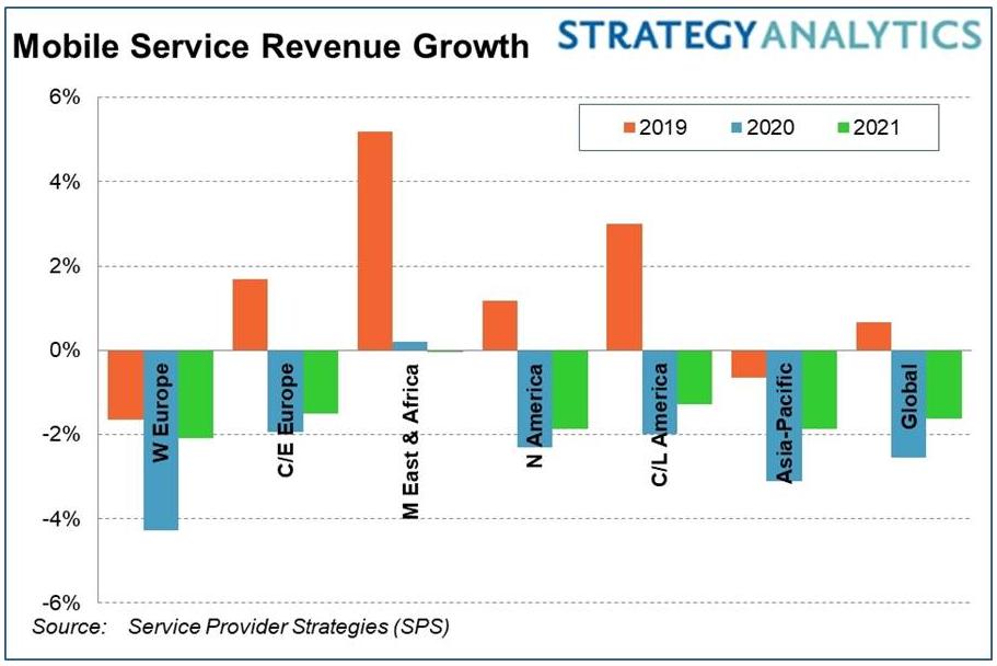 Strategy Analytics:2020年COVID-19将导致全球无线服务收益下降2.6%