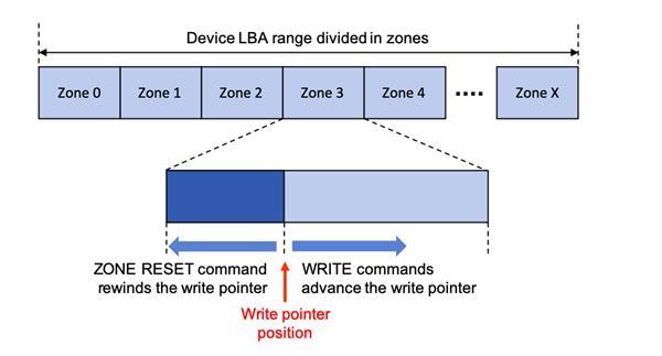 SMR硬盘可靠性不再是问题 西数神油ZoneFS系统纳入Linux中