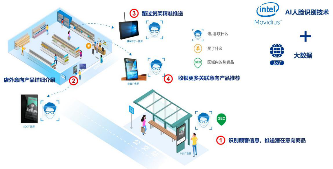 走进AI&IoT:杰和科技联手Intel共话零售业智慧化升级