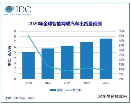 IDC报告:未来5年智能网联车年出货量复合增长率为16.8%