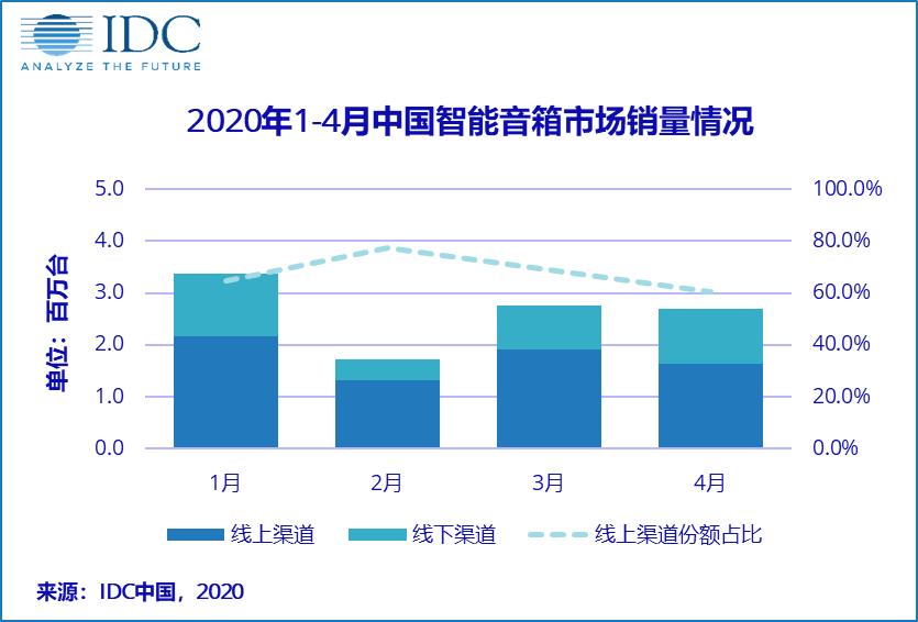 2020年1-4月中国智能音箱市场承压下销量破千万台,后疫情时代如何破局?