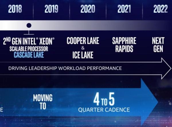 Intel拍胸脯:DDR5、PCIe 5.0明年见!
