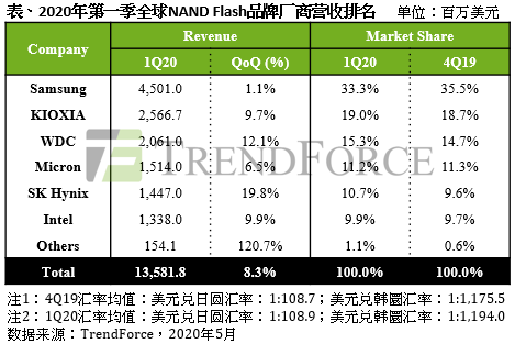 集邦咨询:数据中心需求大增,NAND Flash营收成长8.3%