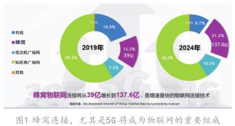 IDC谈5G的重要性、应用及发展建议