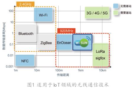 Wi-SUN无线通信模块的最新技术动态