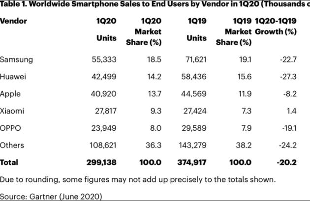 2020一季度全球智能手机整体销量下降20%
