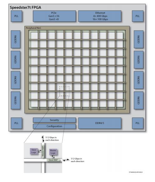 使用带有片上高速网络的FPGA的八大好处
