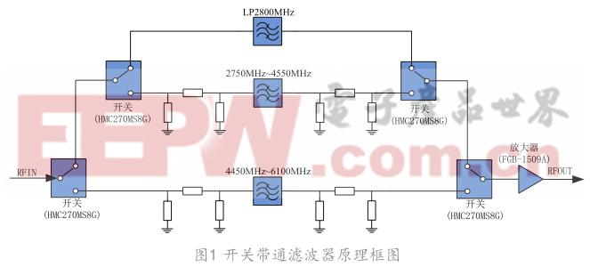 基于全制式宽带通信信号的开关滤波器设计与实现