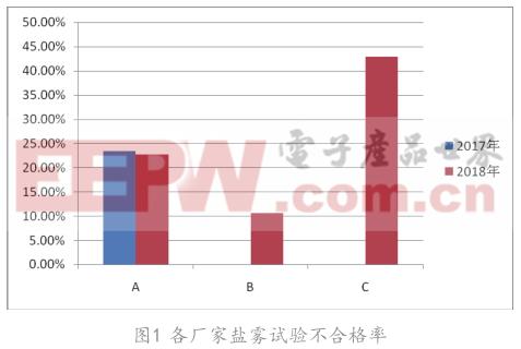变频开关电源高频变压器焊接质量分析与研究