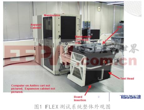 Wi-Fi芯片基于IFLEX量產測試開發淺析