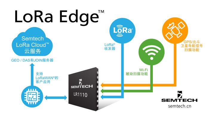 Semtech推出全新LoRa Edge™产品系列