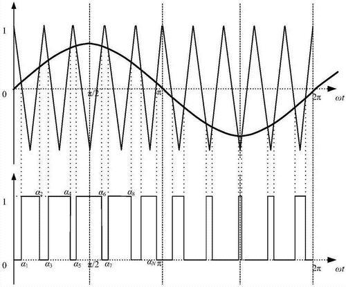 如何通过脉宽变化趋势分析SPWM波形?