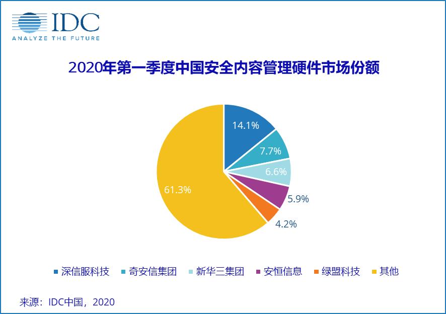 砥砺前行,共克时艰,2020年第一季度中国IT安全硬件市场同比下滑16.4%