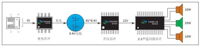 双节锂电池供电20W+2×10W移动2.1音响音频放大升压充电组合方案
