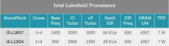 性能涨1.7倍!英特尔推出适用于折叠屏的CPU