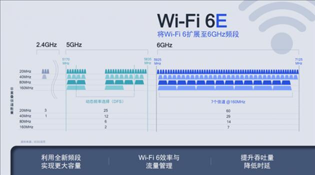 当Wi-Fi6E遇到Wi-Fi6+ 你能说出两者的区别吗?