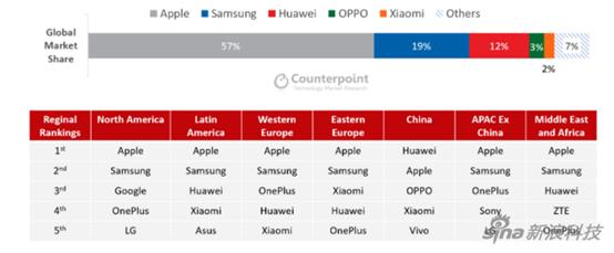 高端手机市场报告:苹果霸榜 国产手机进步明显