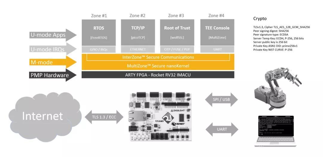 自主可控开源 RISC-V助力IoT设备提升安全等级