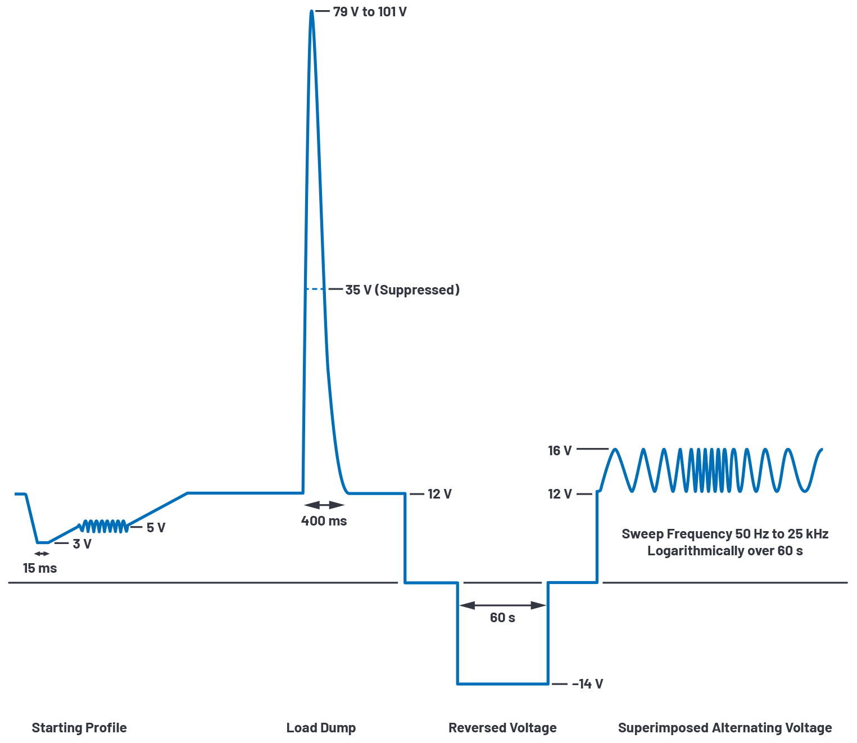 Fig 2 - ADI - 为汽车电子系统提供供电和保护,无开关噪声,效率高达99.9%.png