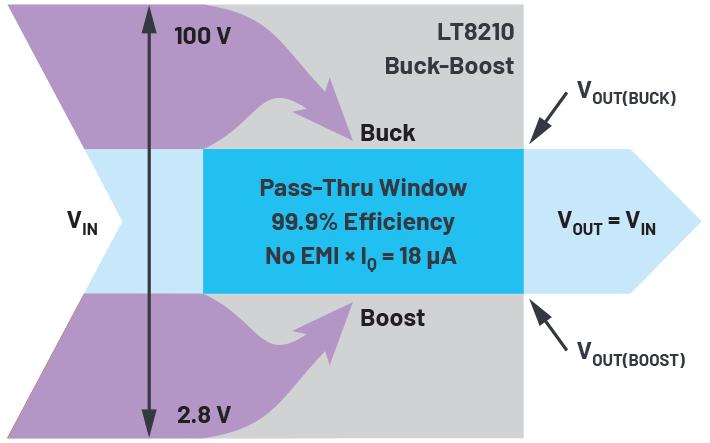 Fig 4 - ADI - 为汽车电子系统提供供电和保护,无开关噪声,效率高达99.9%.png