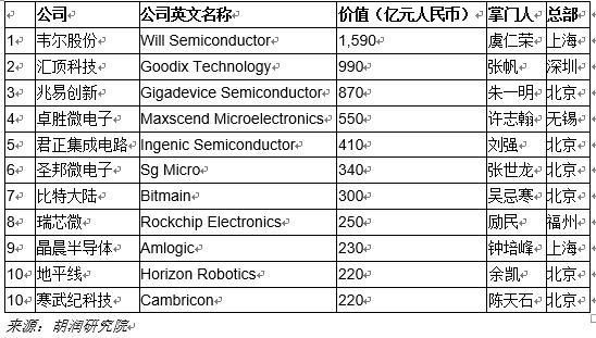 中国芯片设计10强民企:韦尔、汇顶、兆易创新前三