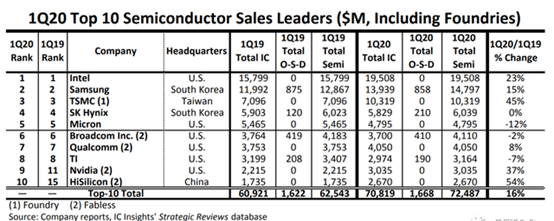 当NVIDIA逼近英特尔 贝投国际市值老大花落谁家