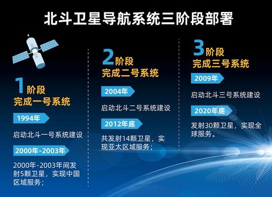 """全球组网在即 """"北斗+5G""""将打开怎样的世界?"""