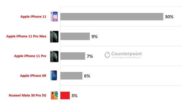 苹果继续垄断高端手机市场 华为靠5G上位
