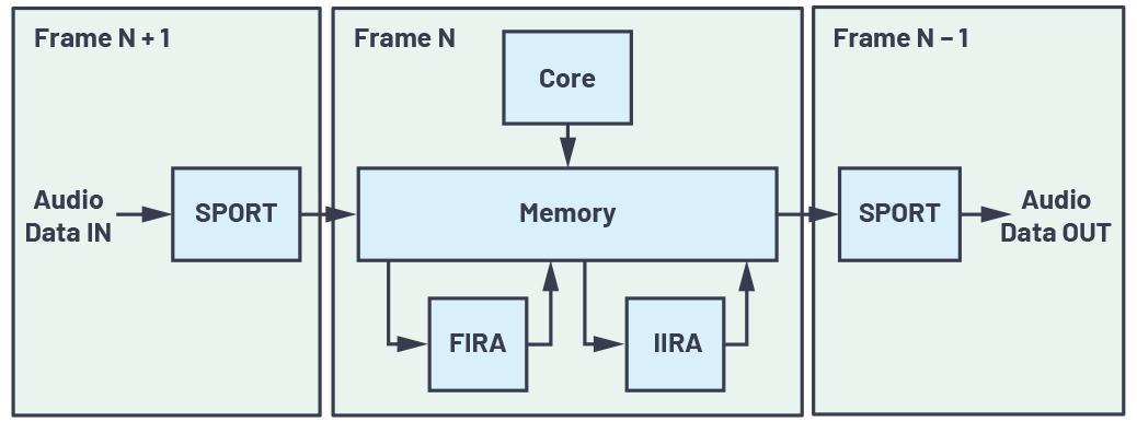图2-充分利用数字信号处理器上的片内FIR和IIR硬件加速器.jpg