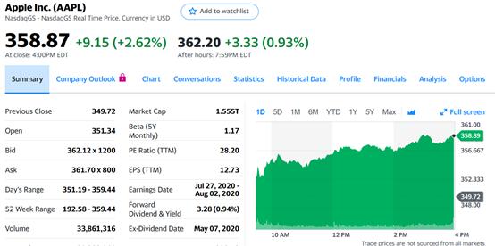 那一夜,苹果NV股价创了新高 英特尔也没跌