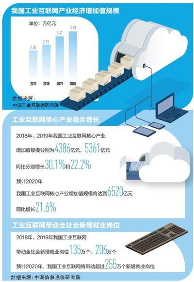 今年工业互联网相关产业经济增加值将增至3.78万亿元