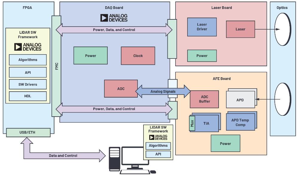 开源LIDAR原型】制作平台
