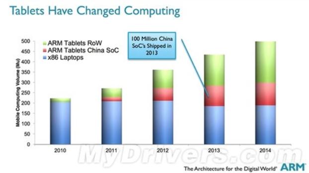 """强大的""""中国芯"""":ARM平板芯片一年破亿"""